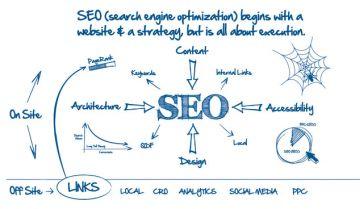 9 bí quyết để tối ưu hóa SEO cho website của bạn